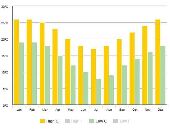 average temperature of sydney